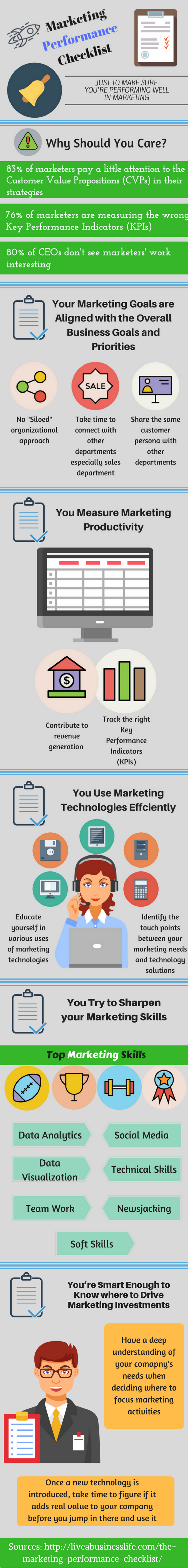 Marketing-Performance-Checklist-infographic-_-liveabusinesslife.com