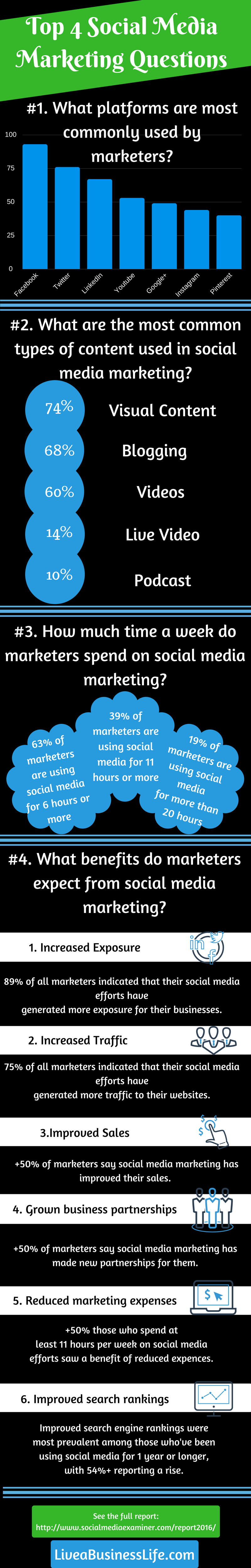 [Infographic]: Top 4 Social Media Marketing Questions -- LiveaBusinessLife.com