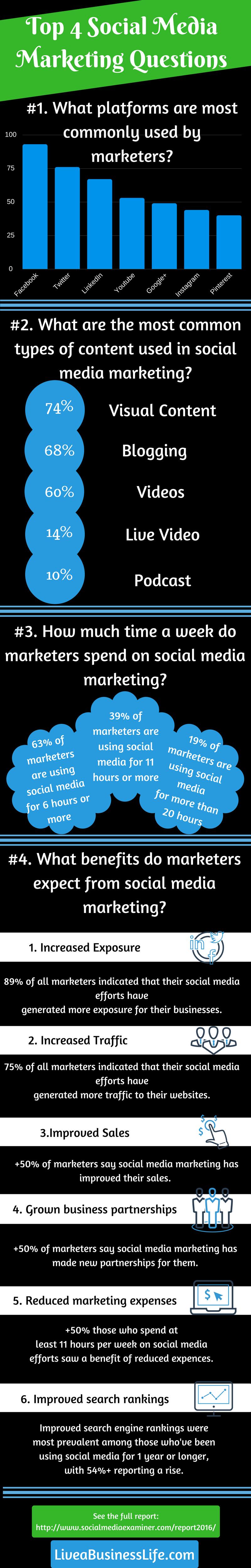 [Infographic]: Top 4 Social Media Marketing Questions -- LiveaBusinessLife.com