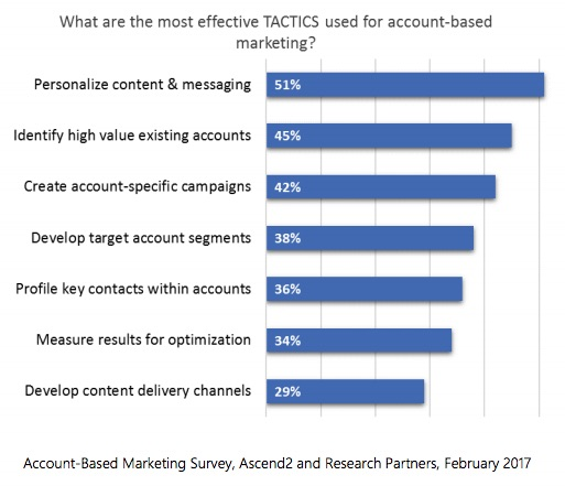 top tactics of ABM ascend2