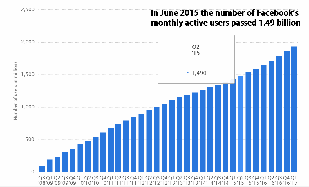 Facebook's monthly active users