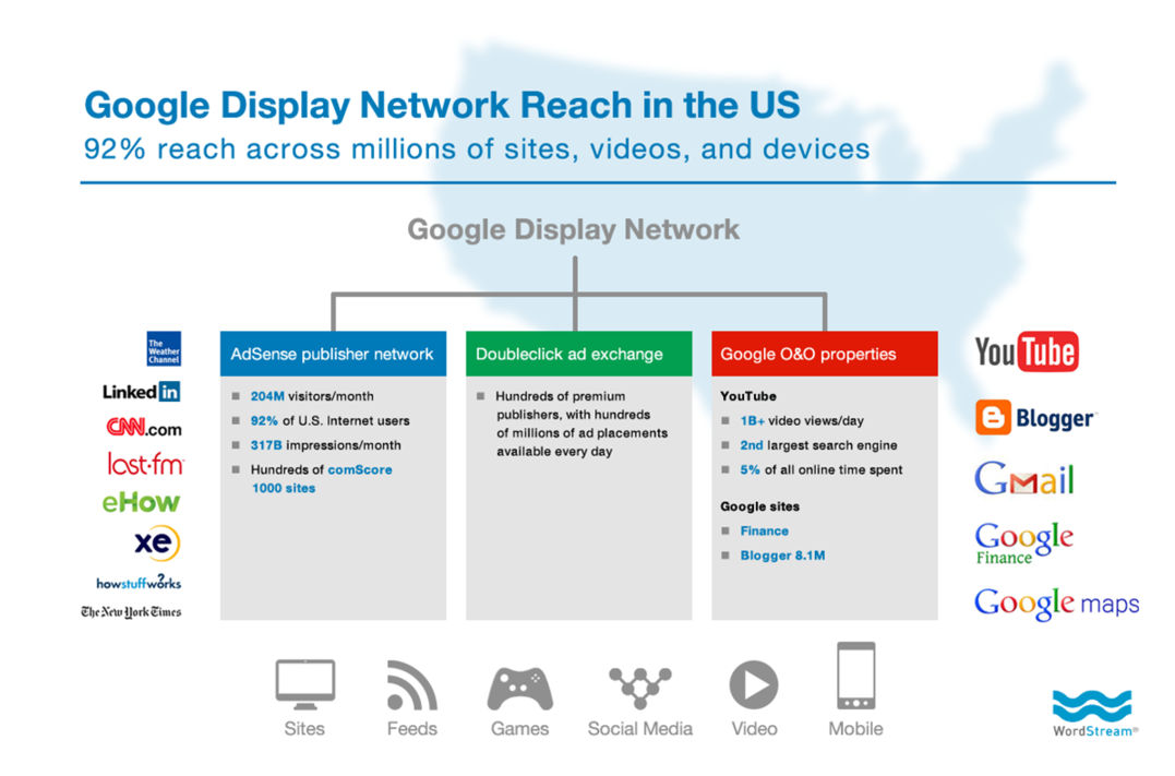 content-remarketing-google-display-network-reach