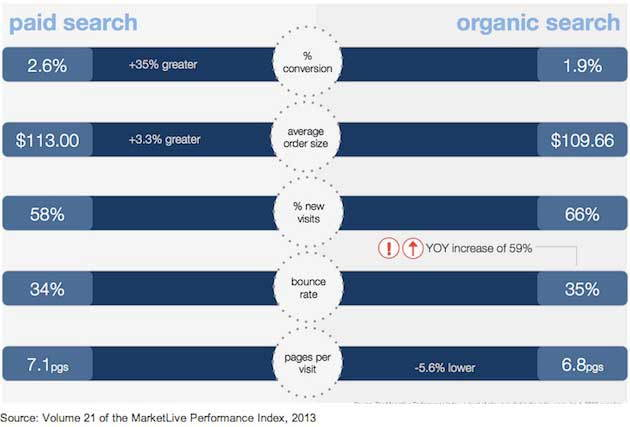 paid-vs-organic-marketlive-2013