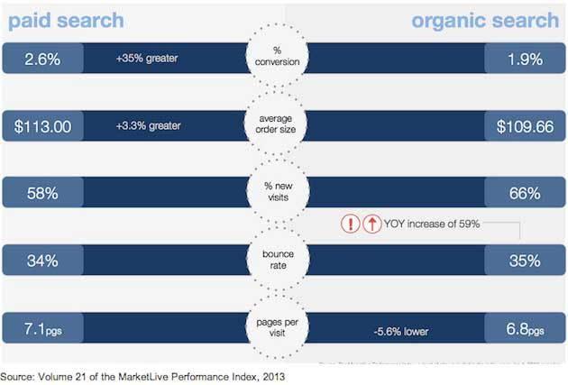 paid-vs-organic-marketlive-2013