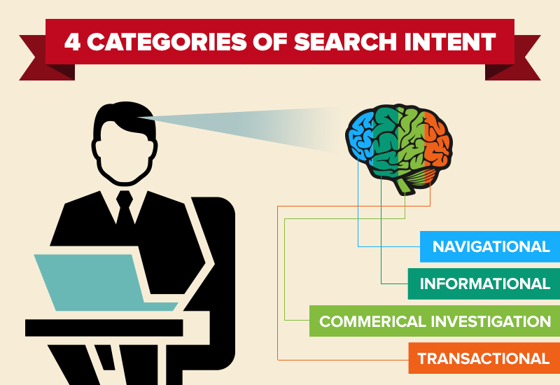 search-intent_categories