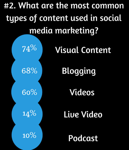 types of content on social