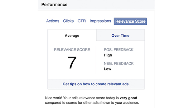 Facebook ad performance