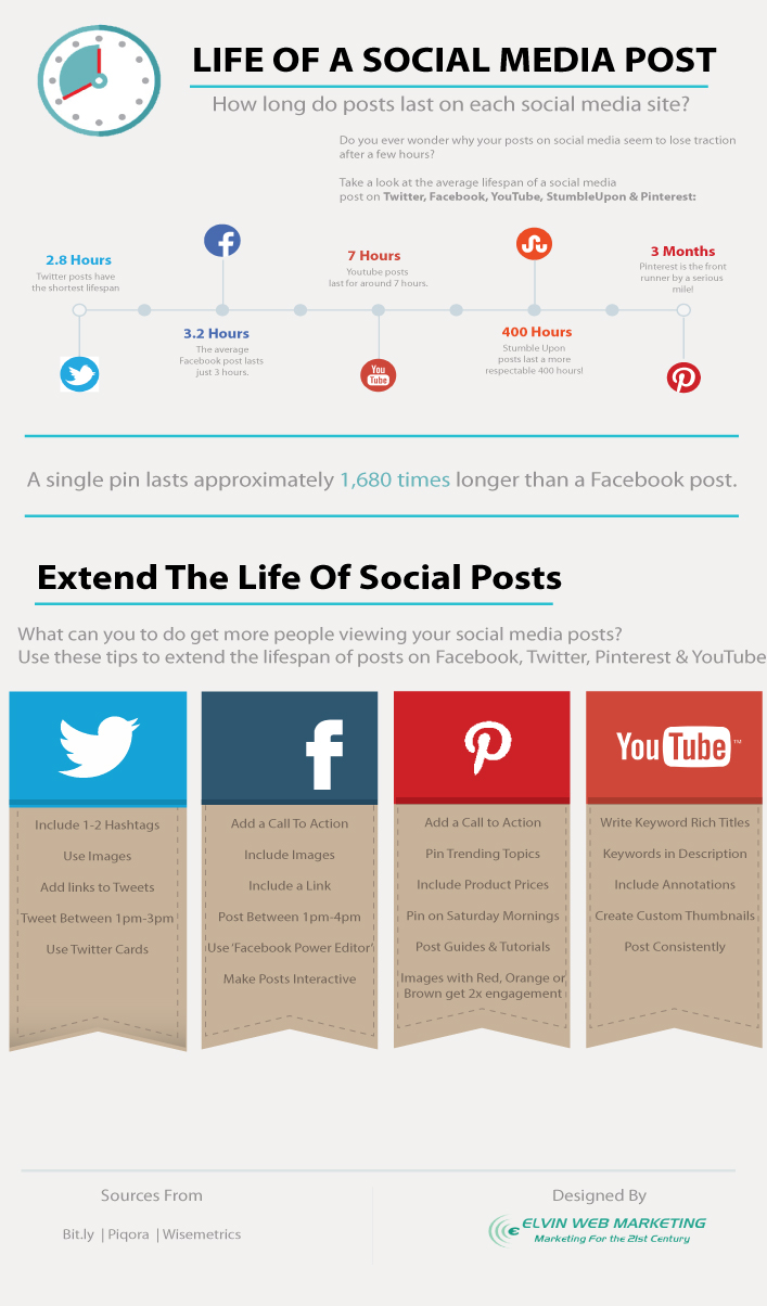 How-Long-Social-Media-Posts-Last1.jpg