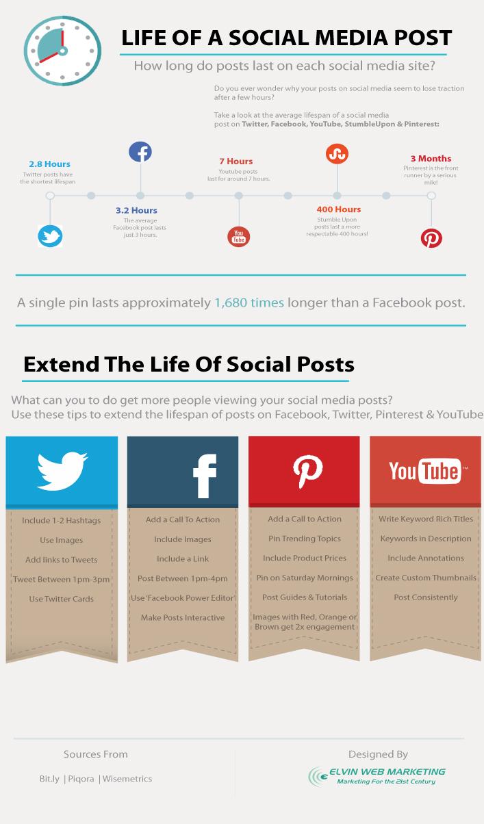 How-Long-Social-Media-Posts-Last1.jpg