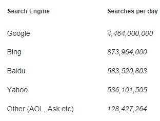 Search engines searches per day