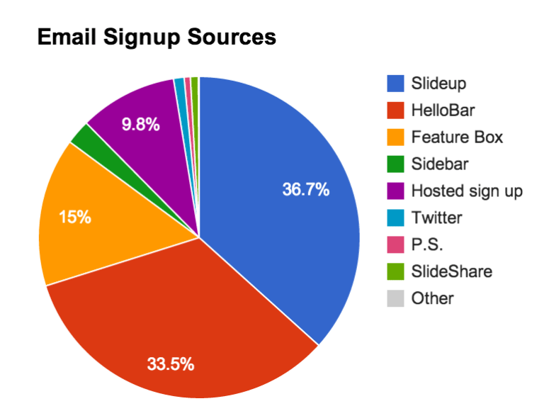 email-signup-sources-768x573